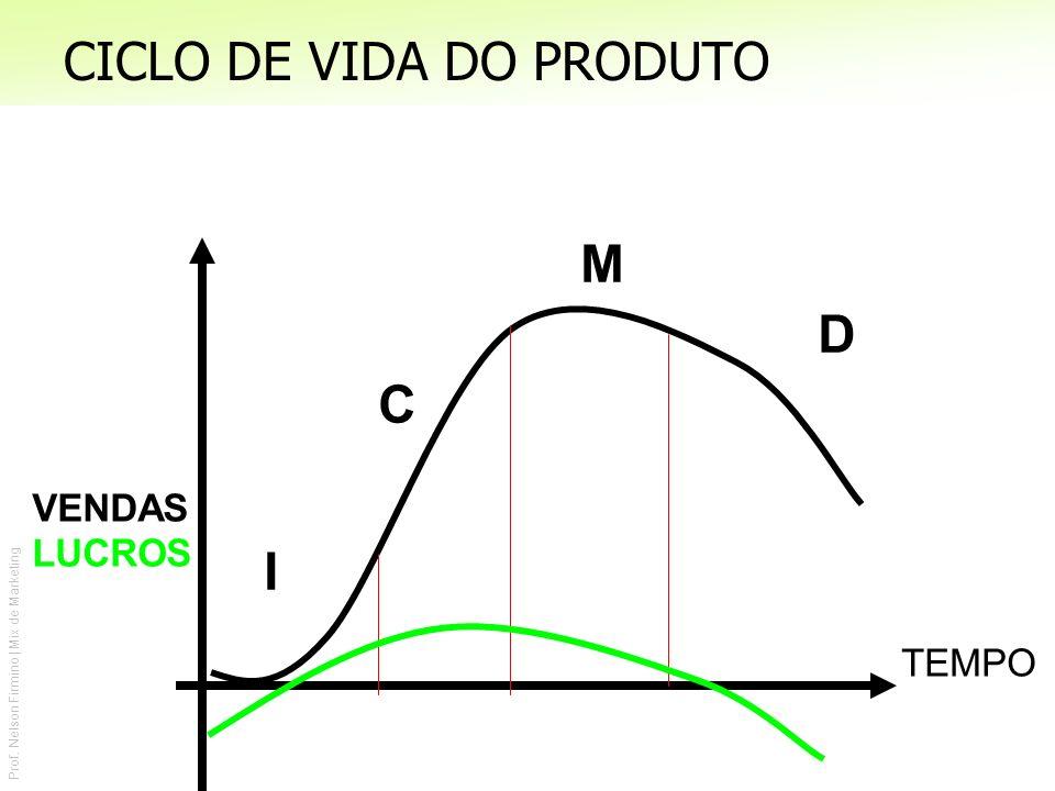 Prof. Nelson Firmino | Mix de Marketing VENDAS LUCROS TEMPO I C M D CICLO DE VIDA DO PRODUTO