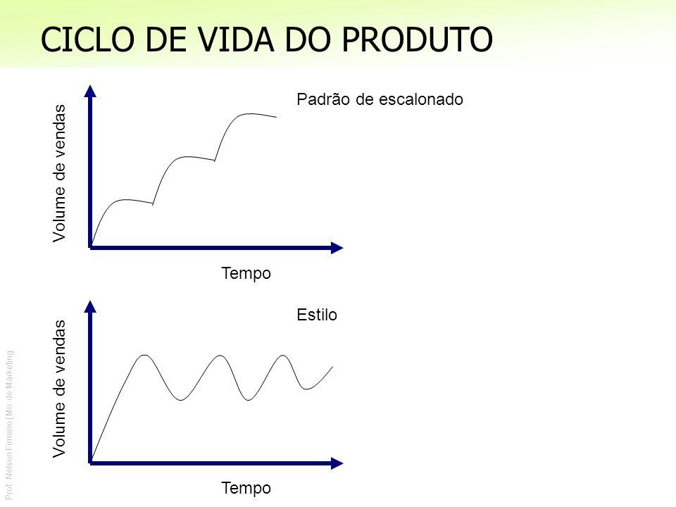 Prof. Nelson Firmino | Mix de Marketing CICLO DE VIDA DO PRODUTO Tempo Volume de vendas Padrão de escalonado Tempo Volume de vendas Estilo