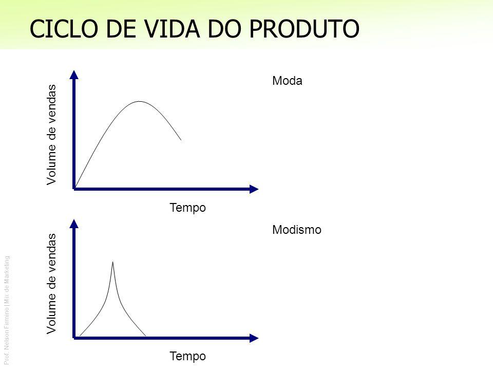 Prof. Nelson Firmino | Mix de Marketing CICLO DE VIDA DO PRODUTO Tempo Volume de vendas Moda Tempo Volume de vendas Modismo