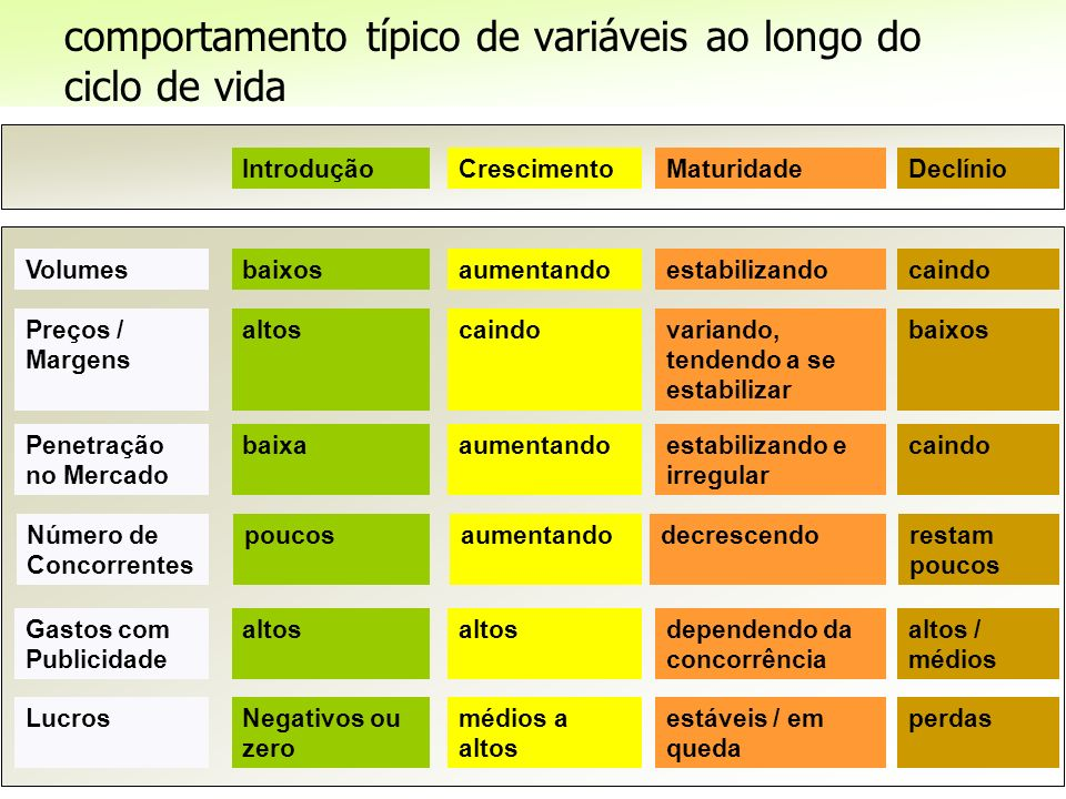 Prof. Nelson Firmino | Mix de Marketing Volumes Penetração no Mercado Número de Concorrentes Gastos com Publicidade Lucros Preços / Margens baixa pouc