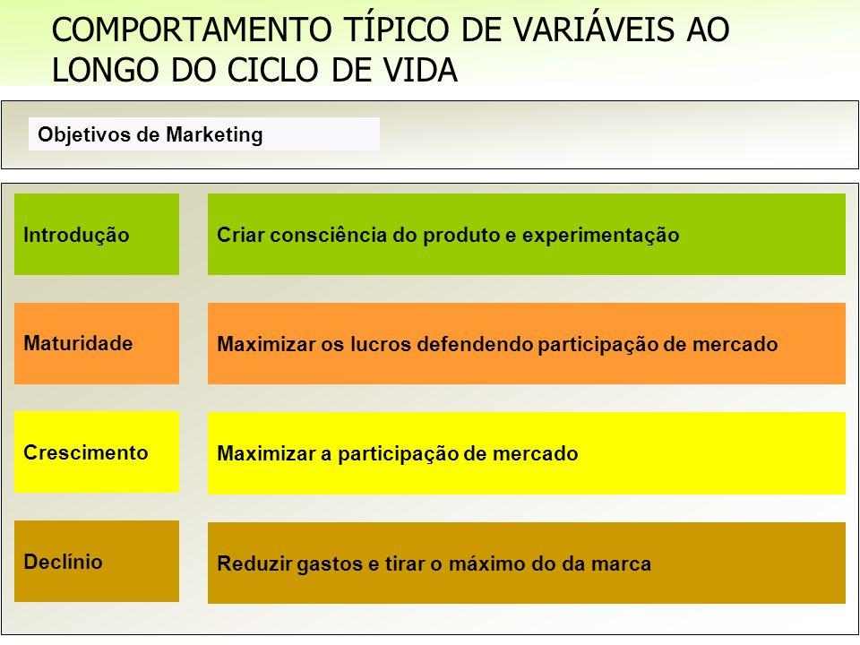 Prof. Nelson Firmino | Mix de Marketing Objetivos de Marketing Criar consciência do produto e experimentação Crescimento COMPORTAMENTO TÍPICO DE VARIÁ