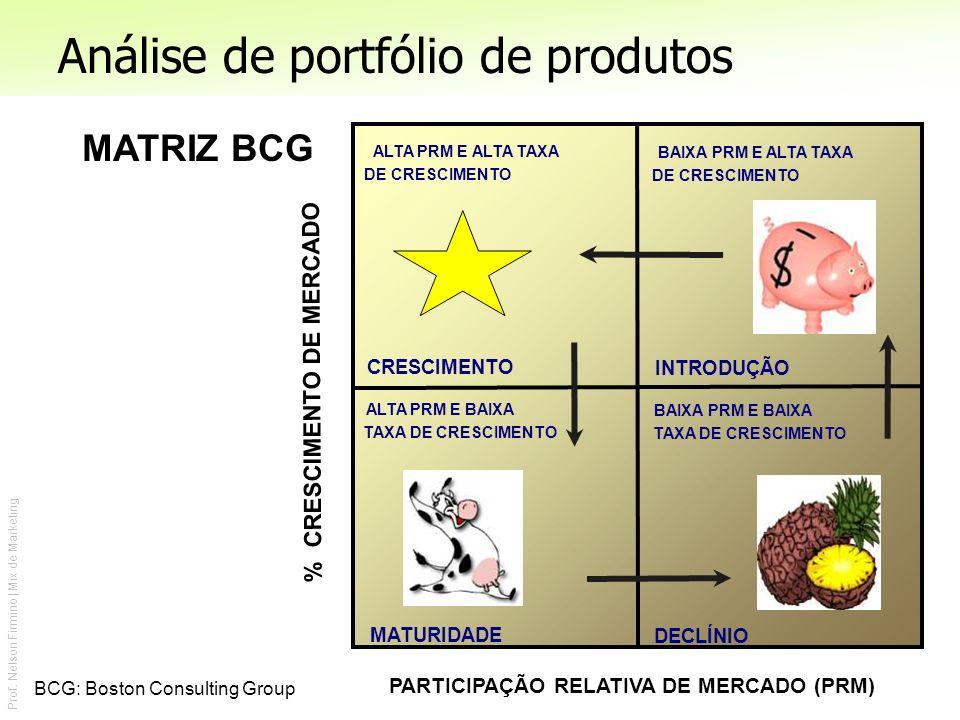 Prof. Nelson Firmino | Mix de Marketing Análise de portfólio de produtos CRESCIMENTO INTRODUÇÃO MATURIDADE ALTA PRM E ALTA TAXA DE CRESCIMENTO BAIXA P