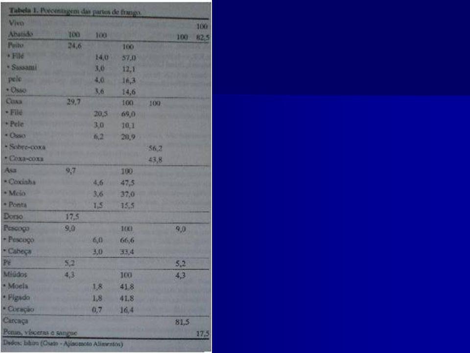 2 - FATORES PRÉ-ABATE - hematomas e lesões de peito: 3,85% - de coxa: 0,57% - fratura de asa: 0,92% - mortalidade no transporte: 0,16%, PERDAS (CONY, 1997)