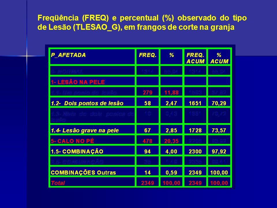 Freqüência (FREQ) e percentual (%) observado do tipo de Lesão (TLESAO_G), em frangos de corte na granja