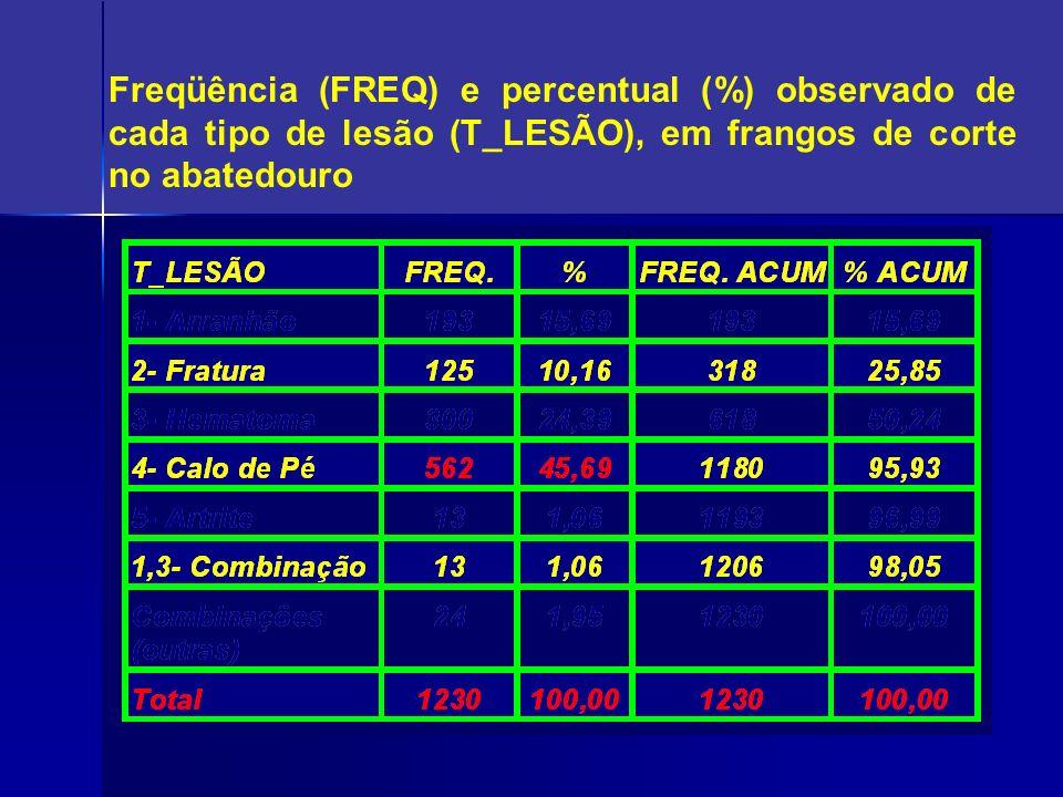 Freqüência (FREQ) e percentual (%) observado de cada tipo de lesão (T_LESÃO), em frangos de corte no abatedouro