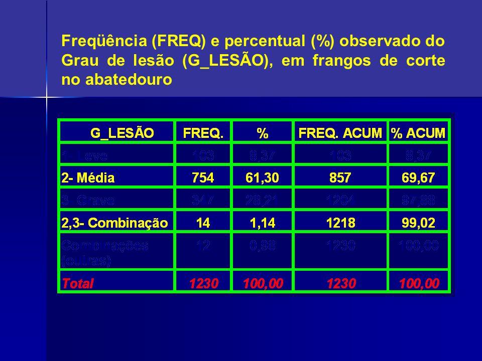 Freqüência (FREQ) e percentual (%) observado do Grau de lesão (G_LESÃO), em frangos de corte no abatedouro