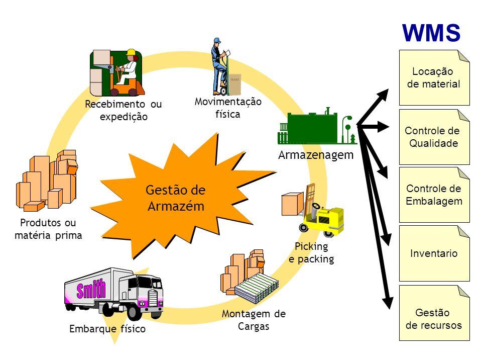 Produtos ou matéria prima Recebimento ou expedição Armazenagem Movimentação física Picking e packing Embarque físico Gestão de Armazém Gestão de Armaz