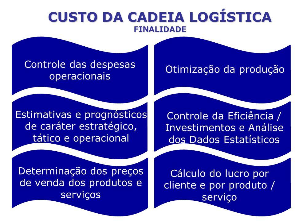 CUSTO DA CADEIA LOGÍSTICA FINALIDADE Controle das despesas operacionais Estimativas e prognósticos de caráter estratégico, tático e operacional Determ