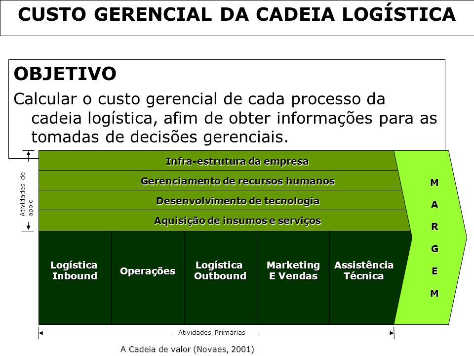 CUSTO GERENCIAL DA CADEIA LOGÍSTICA OBJETIVO Calcular o custo gerencial de cada processo da cadeia logística, afim de obter informações para as tomada
