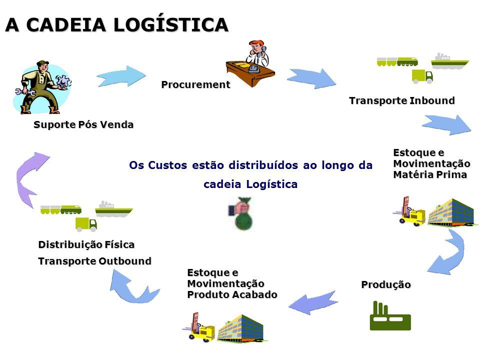 A CADEIA LOGÍSTICA Transporte Inbound Distribuição Física Transporte Outbound Estoque e Movimentação Matéria Prima Estoque e Movimentação Produto Acab