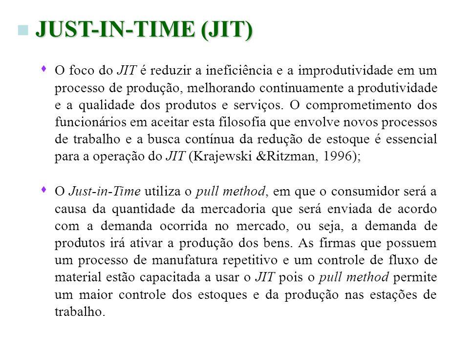 JUST-IN-TIME (JIT) n JUST-IN-TIME (JIT) s O foco do JIT é reduzir a ineficiência e a improdutividade em um processo de produção, melhorando continuame