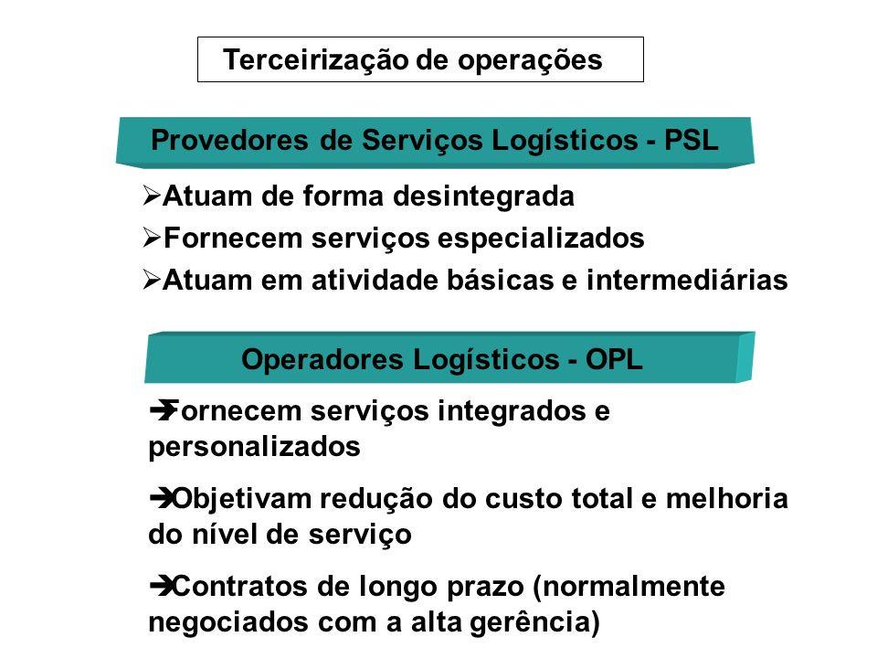 Terceirização de operações Provedores de Serviços Logísticos - PSL Operadores Logísticos - OPL Atuam de forma desintegrada Fornecem serviços especiali