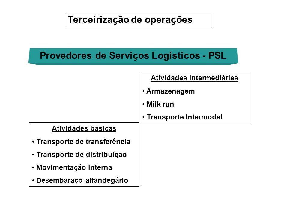 Atividades básicas Transporte de transferência Transporte de distribuição Movimentação Interna Desembaraço alfandegário Terceirização de operações Pro