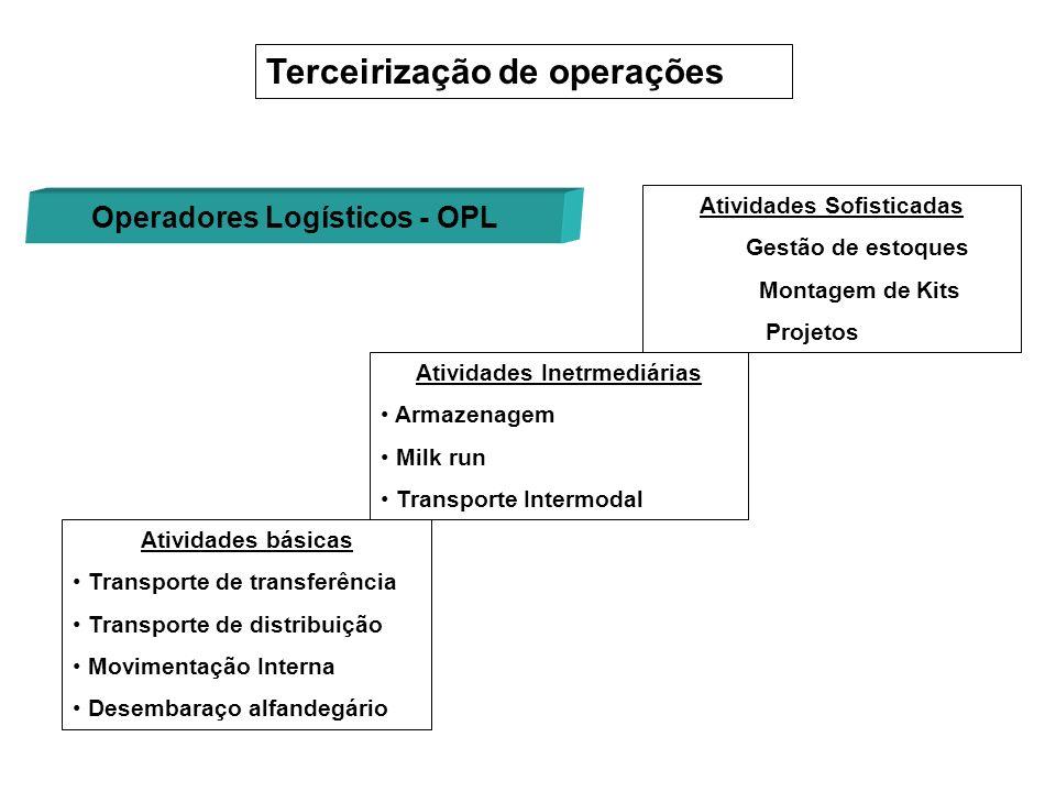 Atividades básicas Transporte de transferência Transporte de distribuição Movimentação Interna Desembaraço alfandegário Terceirização de operações Ati