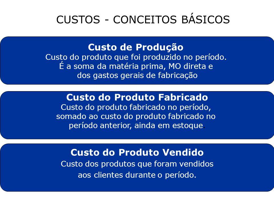 CUSTOS - CONCEITOS BÁSICOS Custo de Produção Custo do produto que foi produzido no período. É a soma da matéria prima, MO direta e dos gastos gerais d