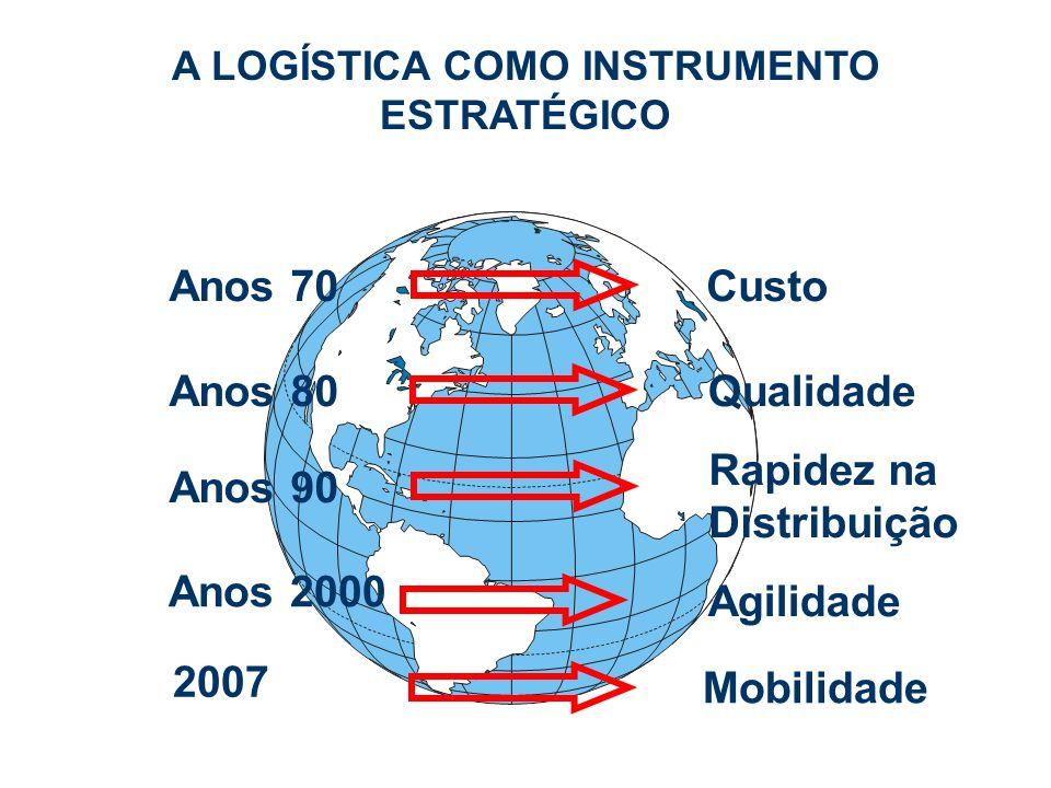 Anos 70 Anos 2000 Anos 80 Anos 90 Custo Qualidade Rapidez na Distribuição Agilidade A LOGÍSTICA COMO INSTRUMENTO ESTRATÉGICO 2007 Mobilidade