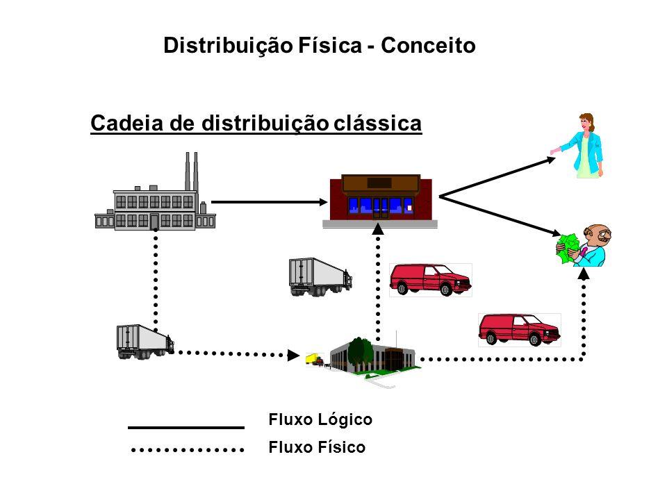 Distribuição Física - Conceito Cadeia de distribuição clássica Fluxo Lógico Fluxo Físico