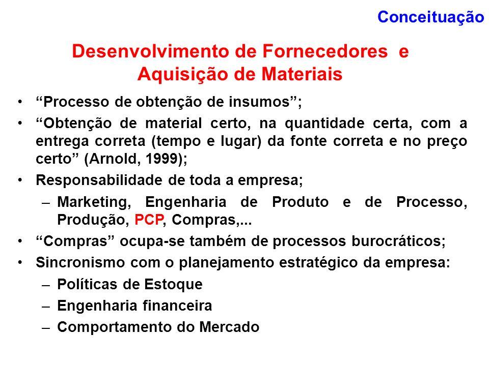 Conceituação Processo de obtenção de insumos; Obtenção de material certo, na quantidade certa, com a entrega correta (tempo e lugar) da fonte correta