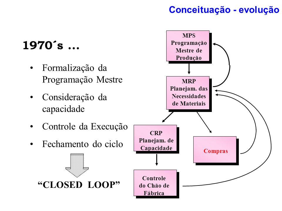 Conceituação - evolução 1970´s... Formalização da Programação Mestre Consideração da capacidade Controle da Execução Fechamento do ciclo CLOSED LOOP M