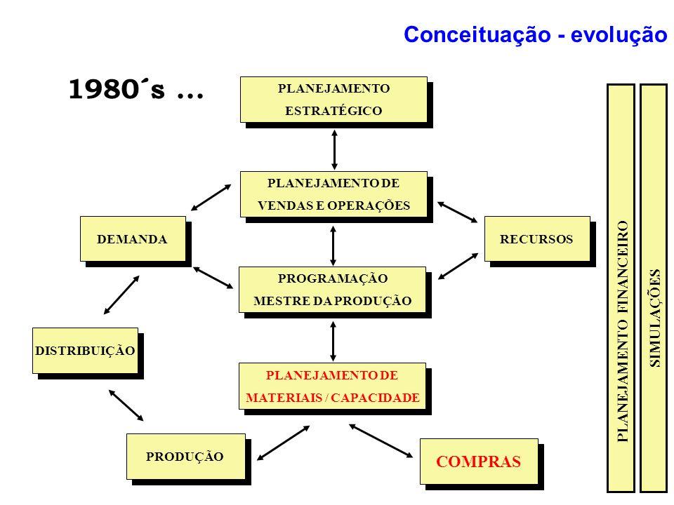 SIMULAÇÕES 1980´s... COMPRAS PRODUÇÃO PROGRAMAÇÃO MESTRE DA PRODUÇÃO PROGRAMAÇÃO MESTRE DA PRODUÇÃO PLANEJAMENTO ESTRATÉGICO PLANEJAMENTO ESTRATÉGICO