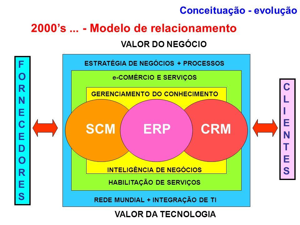 2000s... - Modelo de relacionamento ESTRATÉGIA DE NEGÓCIOS + PROCESSOS e-COMÉRCIO E SERVIÇOS GERENCIAMENTO DO CONHECIMENTO INTELIGÊNCIA DE NEGÓCIOS HA