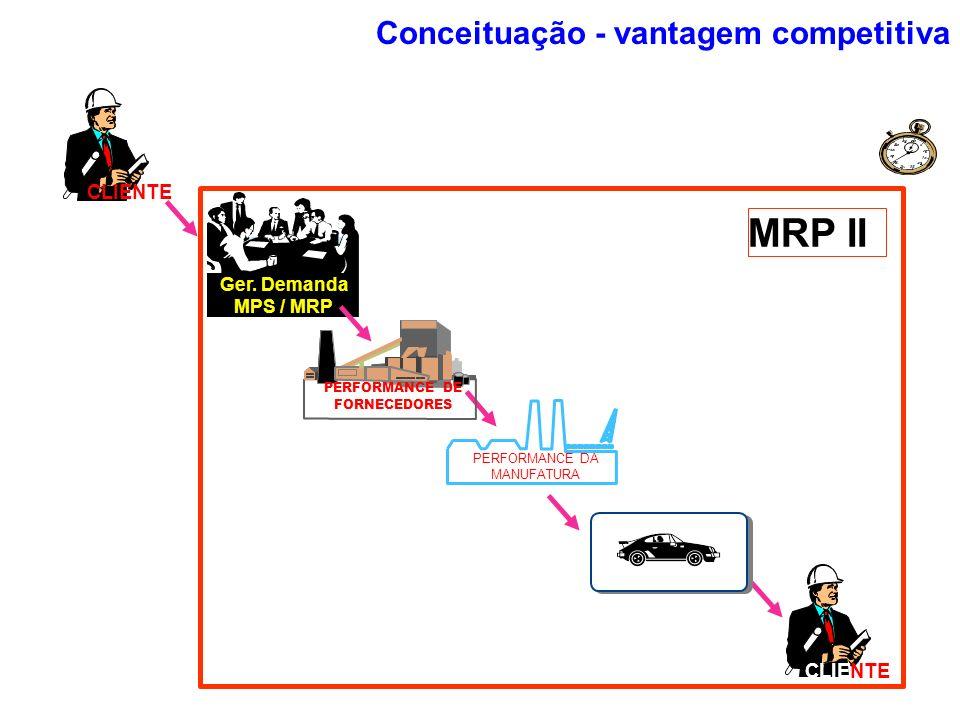 Ger. Demanda MPS / MRP CLIENTE MRP II PERFORMANCE DA MANUFATURA PERFORMANCE DE FORNECEDORES Conceituação - vantagem competitiva
