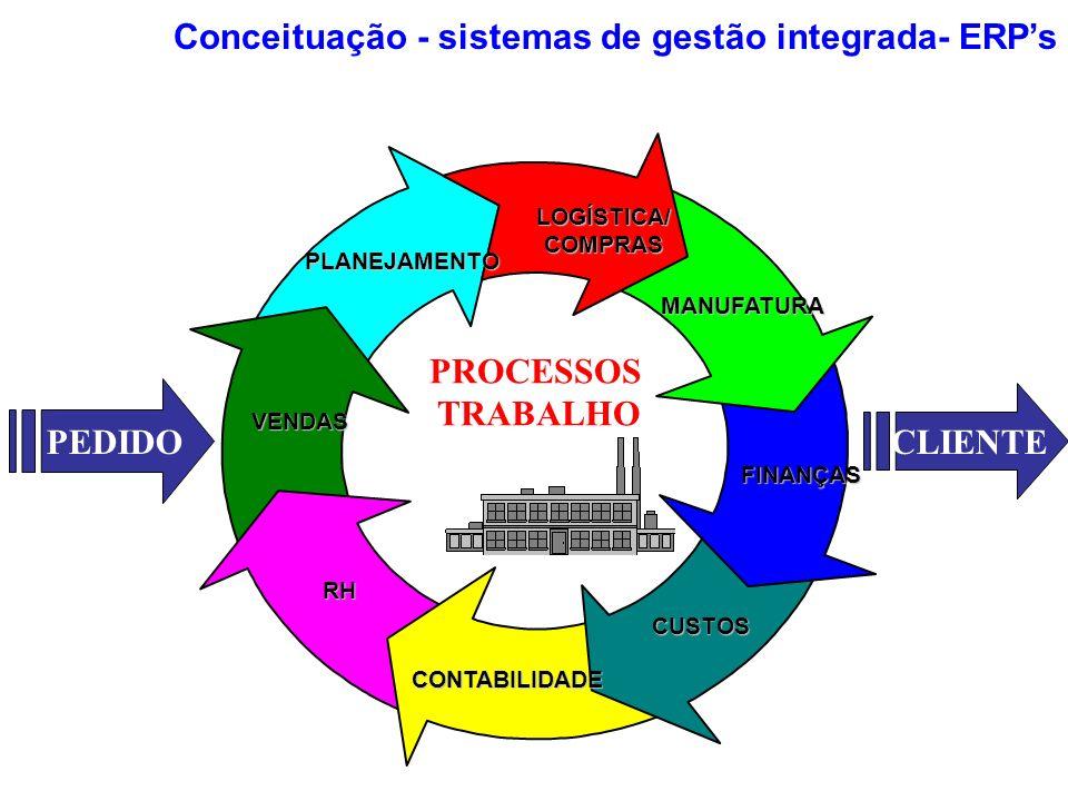 MANUFATURA LOGÍSTICA/COMPRAS VENDAS FINANÇAS CUSTOS RH CONTABILIDADE PROCESSOS TRABALHO PLANEJAMENTO CLIENTE PEDIDO Conceituação - sistemas de gestão