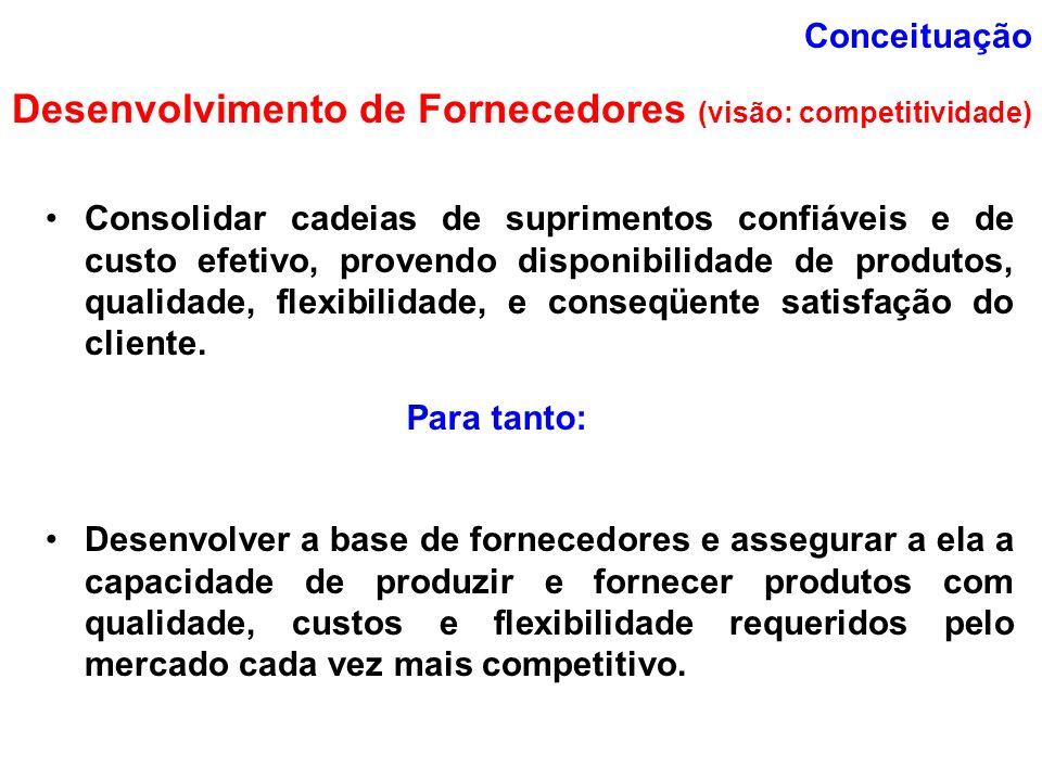 Conceituação Desenvolvimento de Fornecedores (visão: competitividade) Consolidar cadeias de suprimentos confiáveis e de custo efetivo, provendo dispon