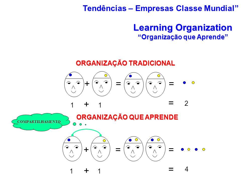 ORGANIZAÇÃO TRADICIONAL ORGANIZAÇÃO QUE APRENDE 11 4 + = 11 2 = + +== COMPARTILHAMENTO +== Learning Organization Organização que Aprende Tendências –