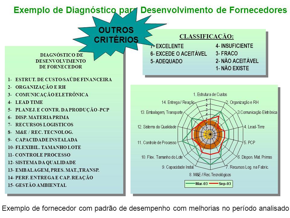 DIAGNÓSTICO DE DESENVOLVIMENTO DE FORNECEDOR 1- ESTRUT. DE CUSTO/SAÚDE FINANCEIRA 2- ORGANIZAÇÃO E RH 3- COMUNICAÇÃO ELETRÔNICA 4- LEAD TIME 5- PLANEJ