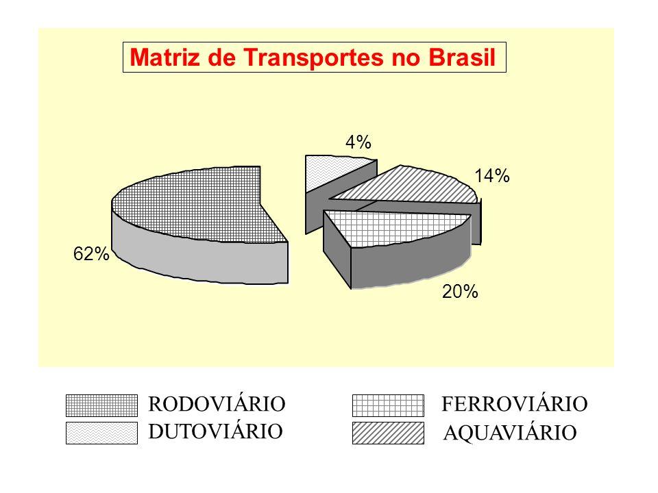 4% 14% 20% 62% Matriz de Transportes no Brasil RODOVIÁRIO DUTOVIÁRIO FERROVIÁRIO AQUAVIÁRIO