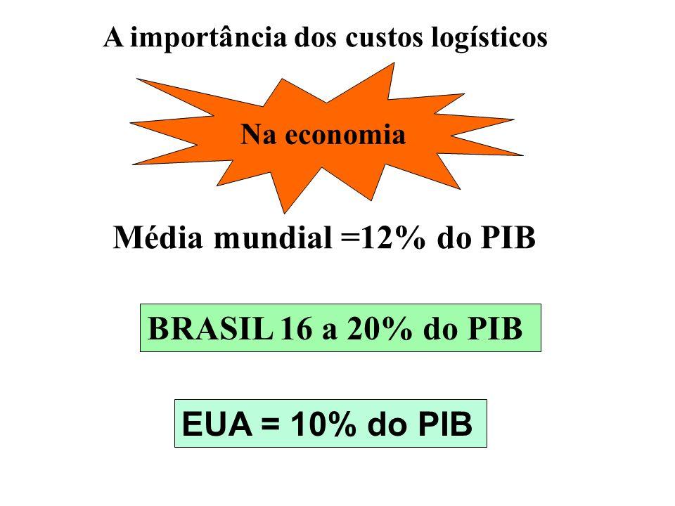 Média mundial =12% do PIB BRASIL 16 a 20% do PIB A importância dos custos logísticos Na economia EUA = 10% do PIB