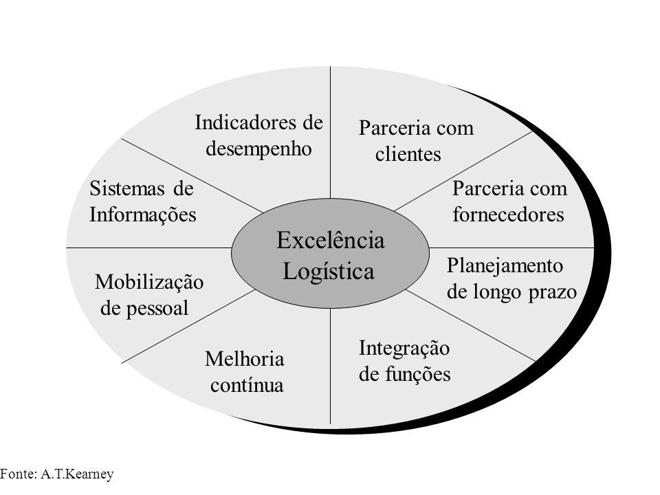 Indicadores de desempenho Parceria com clientes Planejamento de longo prazo Integração de funções Melhoria contínua Mobilização de pessoal Parceria co