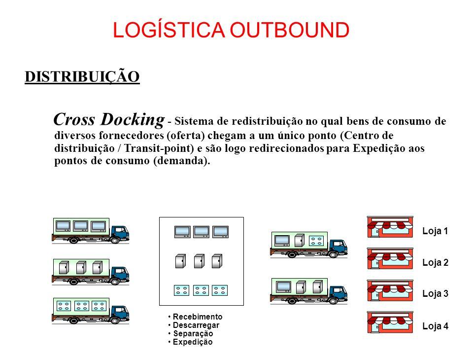 DISTRIBUIÇÃO Cross Docking - Sistema de redistribuição no qual bens de consumo de diversos fornecedores (oferta) chegam a um único ponto (Centro de di