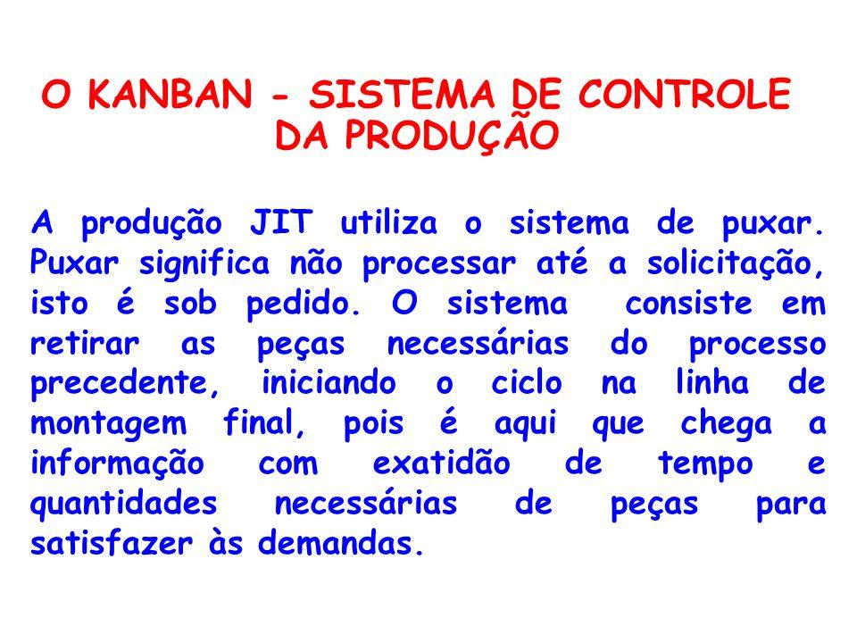 O KANBAN - SISTEMA DE CONTROLE DA PRODUÇÃO A produção JIT utiliza o sistema de puxar. Puxar significa não processar até a solicitação, isto é sob pedi