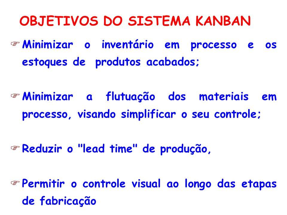OBJETIVOS DO SISTEMA KANBAN Minimizar o inventário em processo e os estoques de produtos acabados; Minimizar a flutuação dos materiais em processo, vi