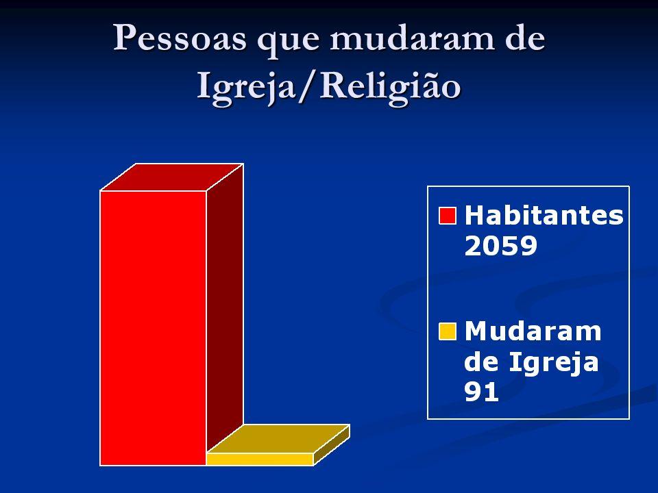 Pessoas que mudaram de Igreja/Religião
