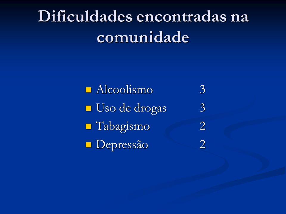 Dificuldades encontradas na comunidade Alcoolismo3 Alcoolismo3 Uso de drogas3 Uso de drogas3 Tabagismo2 Tabagismo2 Depressão2 Depressão2