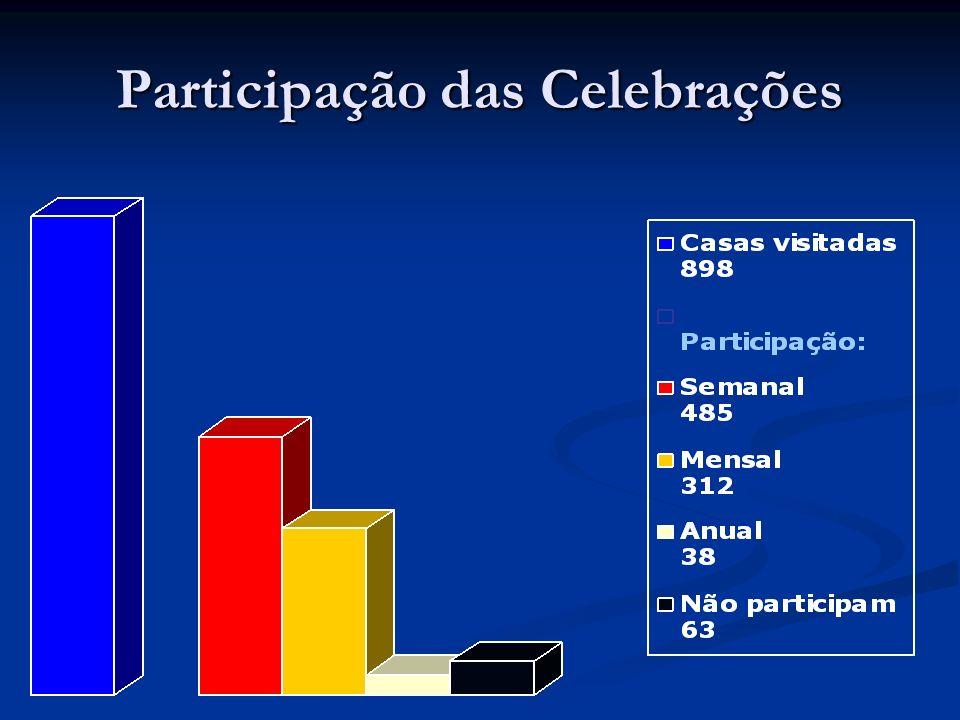 Participação das Celebrações