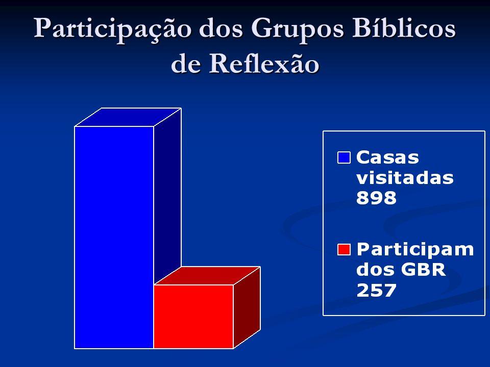 Participação dos Grupos Bíblicos de Reflexão
