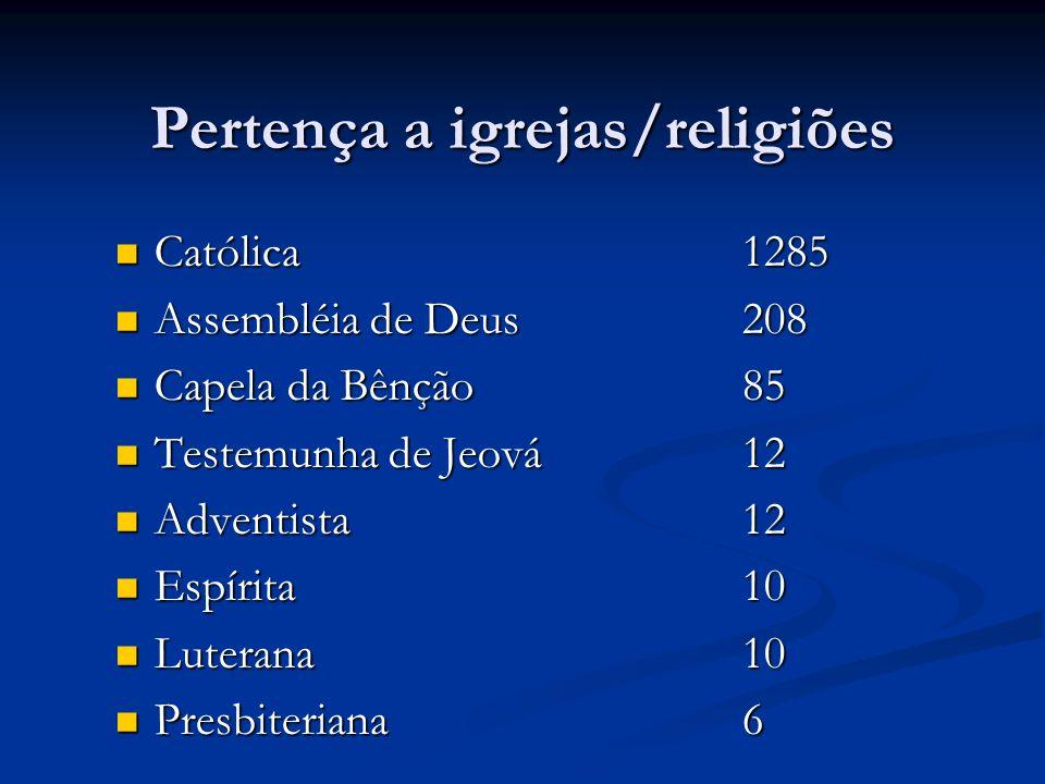 Pertença a igrejas/religiões Católica1285 Católica1285 Assembléia de Deus208 Assembléia de Deus208 Capela da Bênção85 Capela da Bênção85 Testemunha de Jeová12 Testemunha de Jeová12 Adventista12 Adventista12 Espírita10 Espírita10 Luterana10 Luterana10 Presbiteriana6 Presbiteriana6