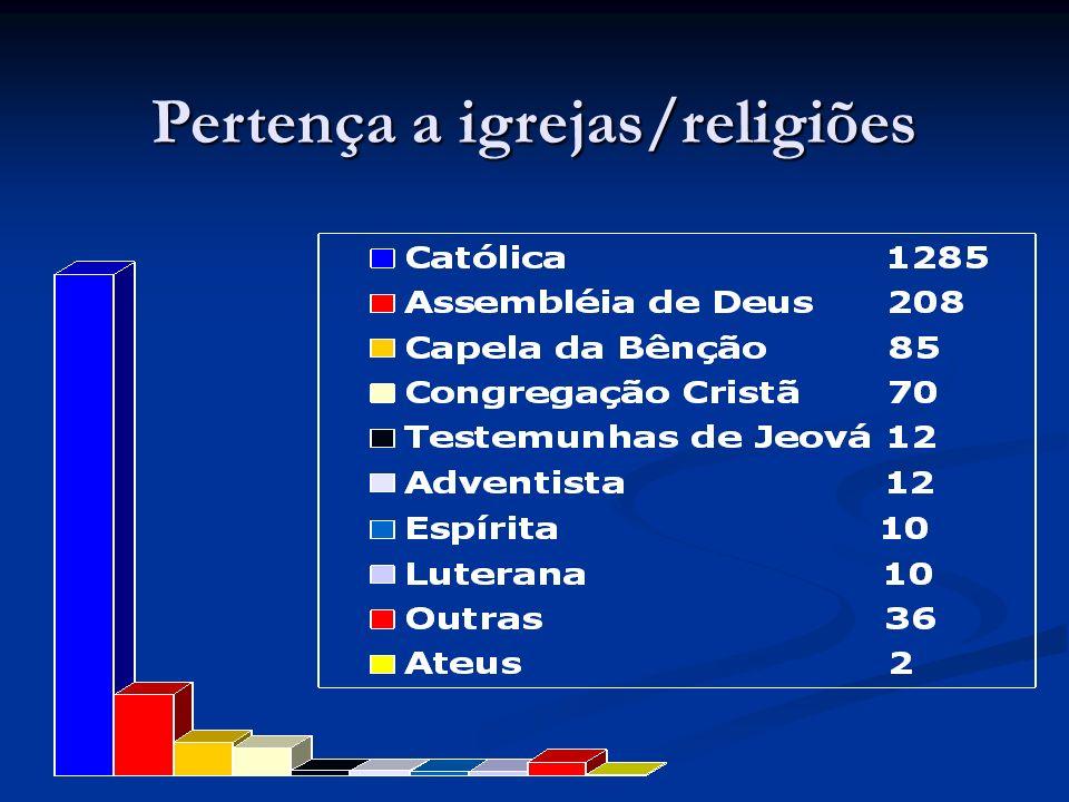 Pertença a igrejas/religiões