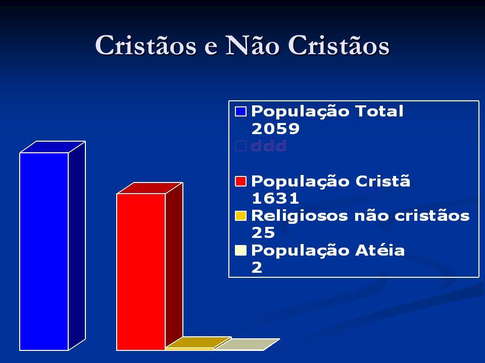 Cristãos e Não Cristãos