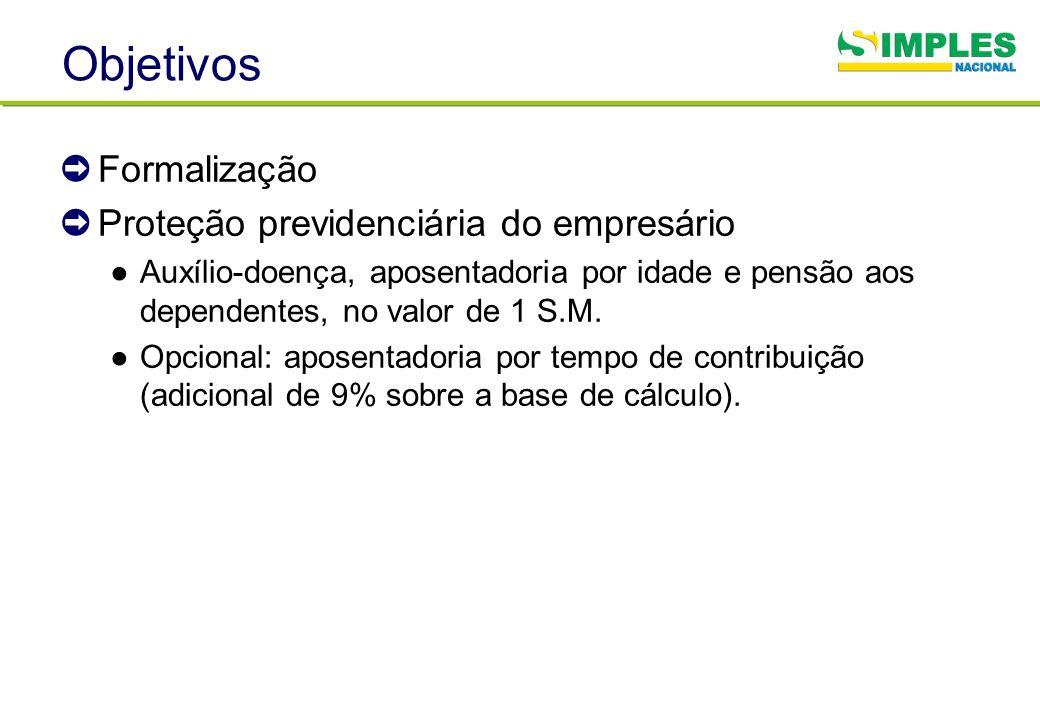 Objetivos Formalização Proteção previdenciária do empresário Auxílio-doença, aposentadoria por idade e pensão aos dependentes, no valor de 1 S.M. Opci