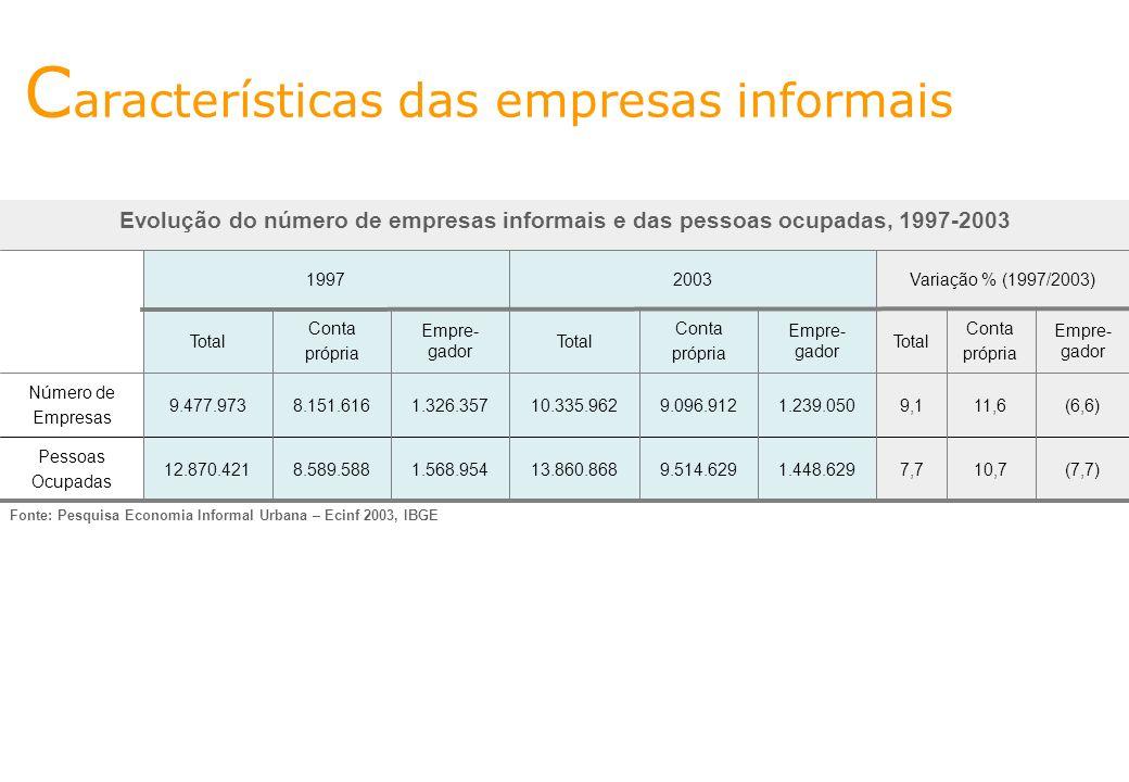 ss C aracterísticas das empresas informais Fonte: Pesquisa Economia Informal Urbana – Ecinf 2003, IBGE Evolução do número de empresas informais e das