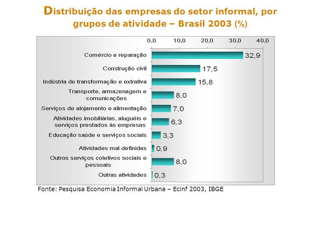 ss Fonte: Pesquisa Economia Informal Urbana – Ecinf 2003, IBGE D istribuição das pessoas ocupadas nas empresas, segundo os grupos de atividades – Brasil 2003 (%)