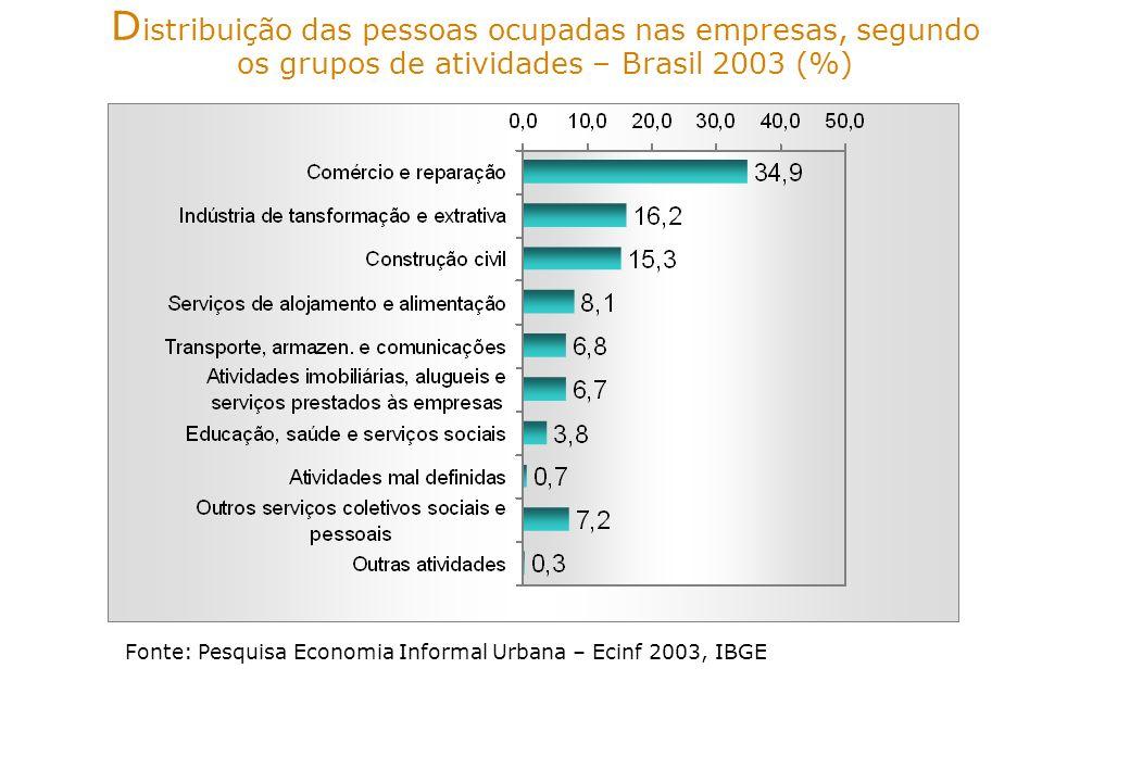 ss D istribuição das empresas, segundo o número de pessoas ocupadas nas empresas – Brasil 2003 (%) Fonte: Pesquisa Economia Informal Urbana – Ecinf 2003, IBGE