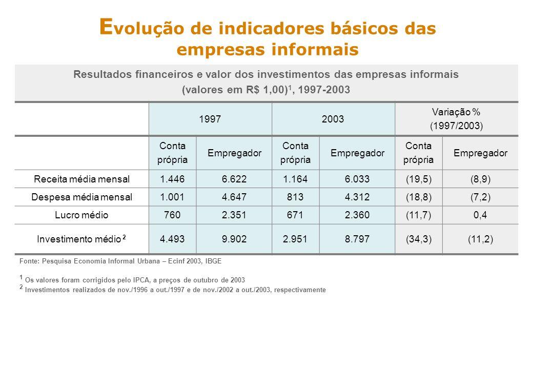 ss E volução de indicadores básicos das empresas informais RECEITA TOTAL (1 000 R$) – 1997 (1) RECEITA TOTAL (1 000 R$) – 2003 (2) (1)Valores corrigidos para 2003 pelo IPCA (2)Receita obtida no mês de out/03 Comércio e Reparações R$ 8,6 Bilhões – 46,5% 46,1% do total das receitas foram obtidos por estabelecimento com 01 pessoa ocupada Até a classe de receita mensal de R$ 2 mil havia 78,7% do total das empresas 20.070.744 17.590.141