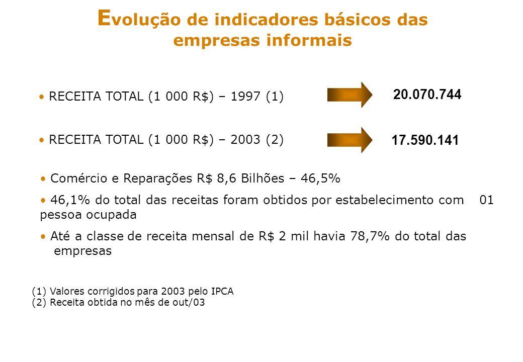 ss E volução de indicadores básicos das empresas informais RECEITA TOTAL (1 000 R$) – 1997 (1) RECEITA TOTAL (1 000 R$) – 2003 (2) (1)Valores corrigid