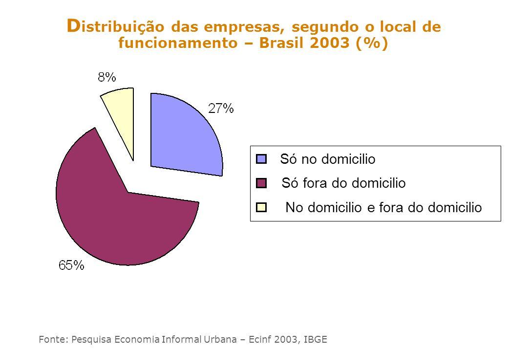ss D istribuição das empresas, segundo o local de funcionamento – Brasil 2003 (%) Fonte: Pesquisa Economia Informal Urbana – Ecinf 2003, IBGE Só no do
